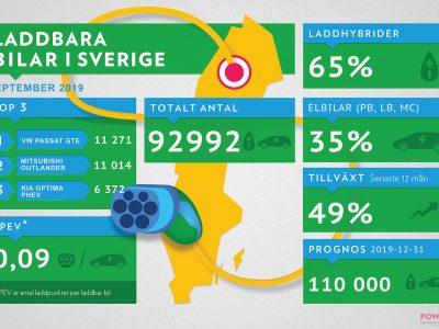 Snart rullar det 100.000 laddbara bilar i Sverige